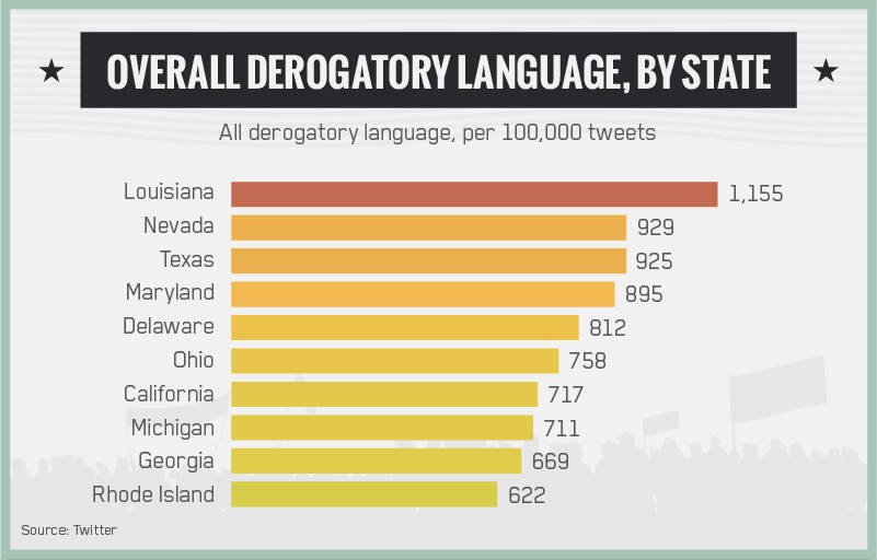 Derogatory Language by State
