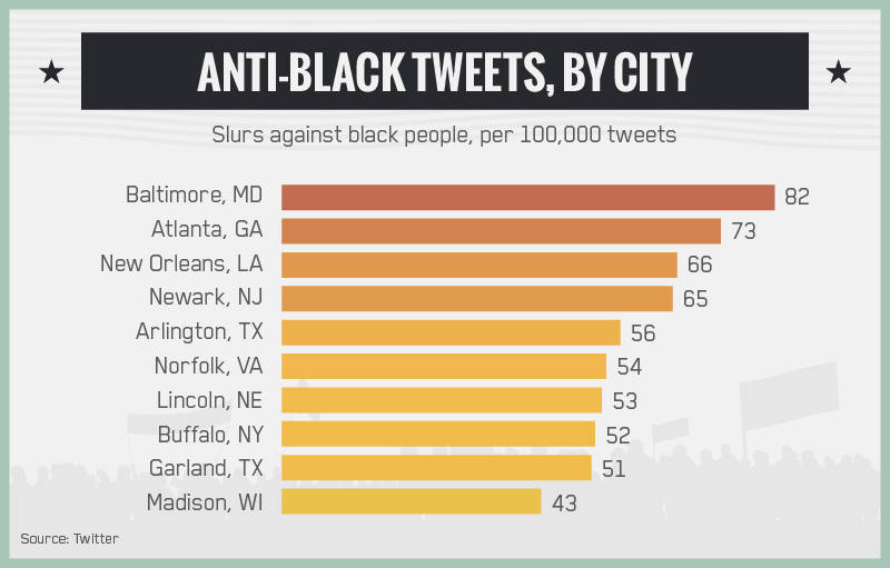 Anti-Black Tweets by City