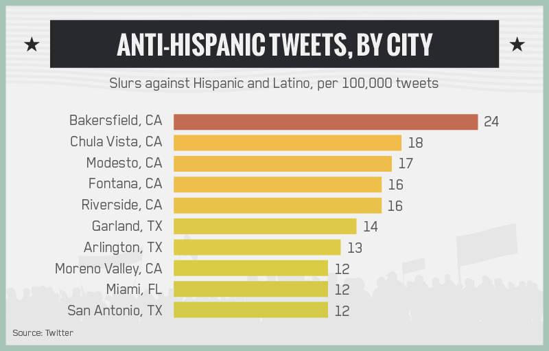 Anti-Hispanic Tweets, By City
