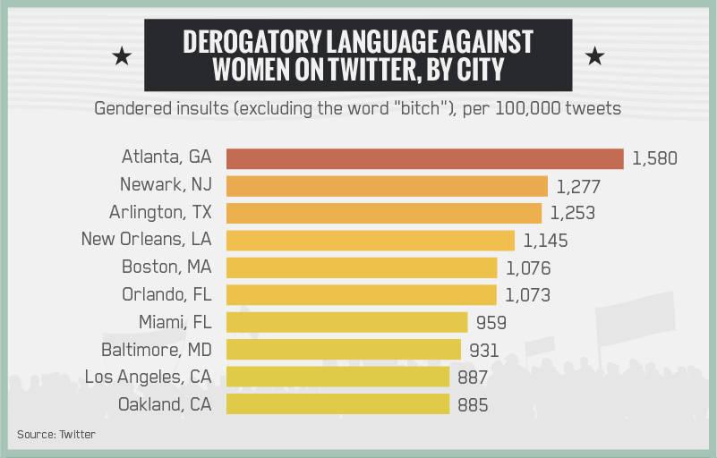 Derogatory Language Against Women On Twitter by City