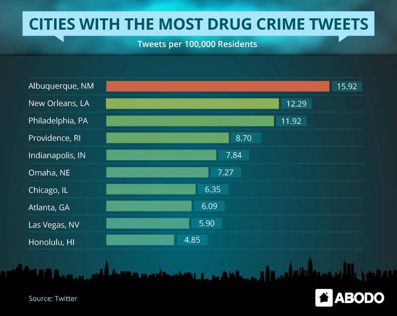 drug-city