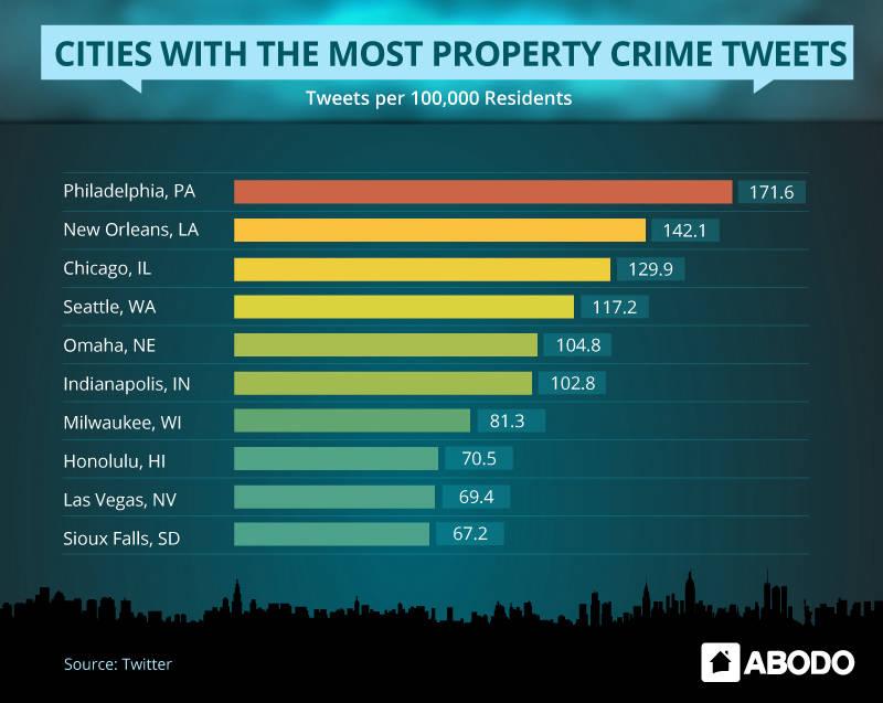 property-city