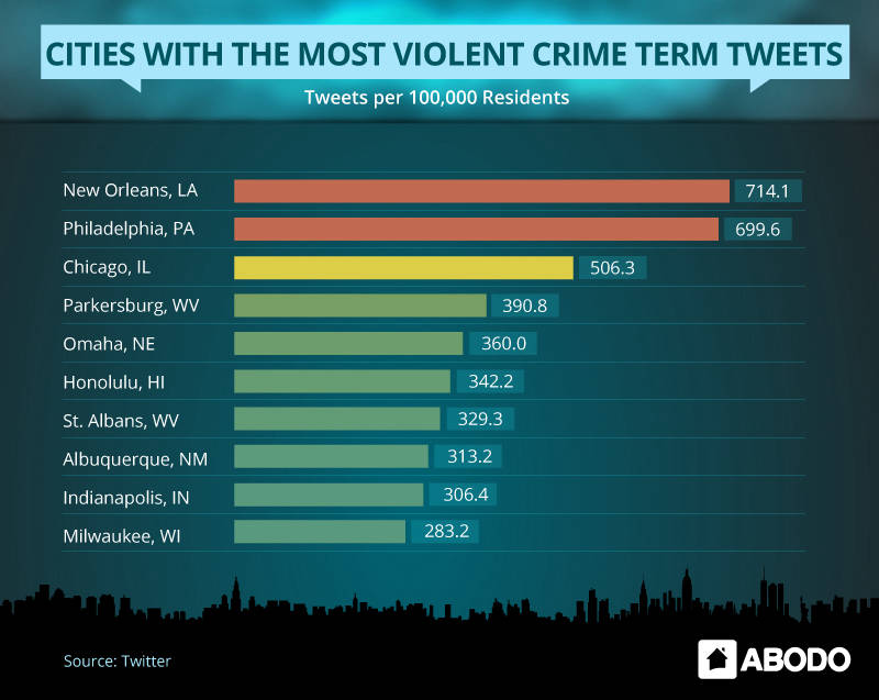 violent-city