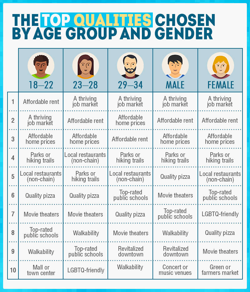 Top Qualities by Age Group and Gender