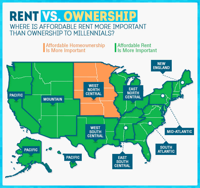 Millennial Rent v Home Ownership