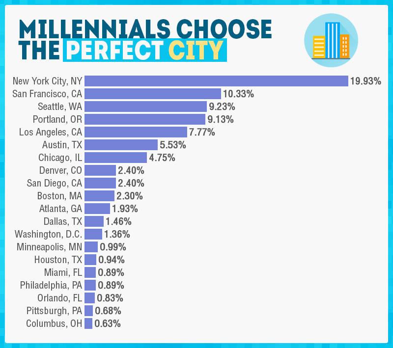 Best Cities for Millennials