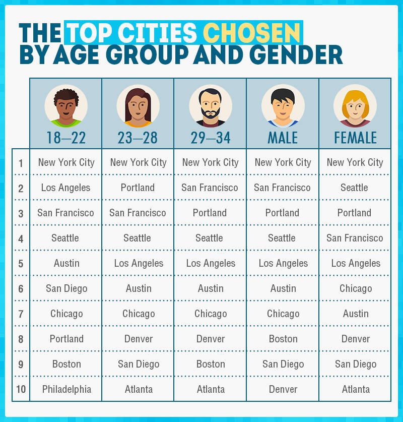 Top Cities by Age and Gender