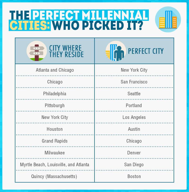 Perfect Cities for Millennials