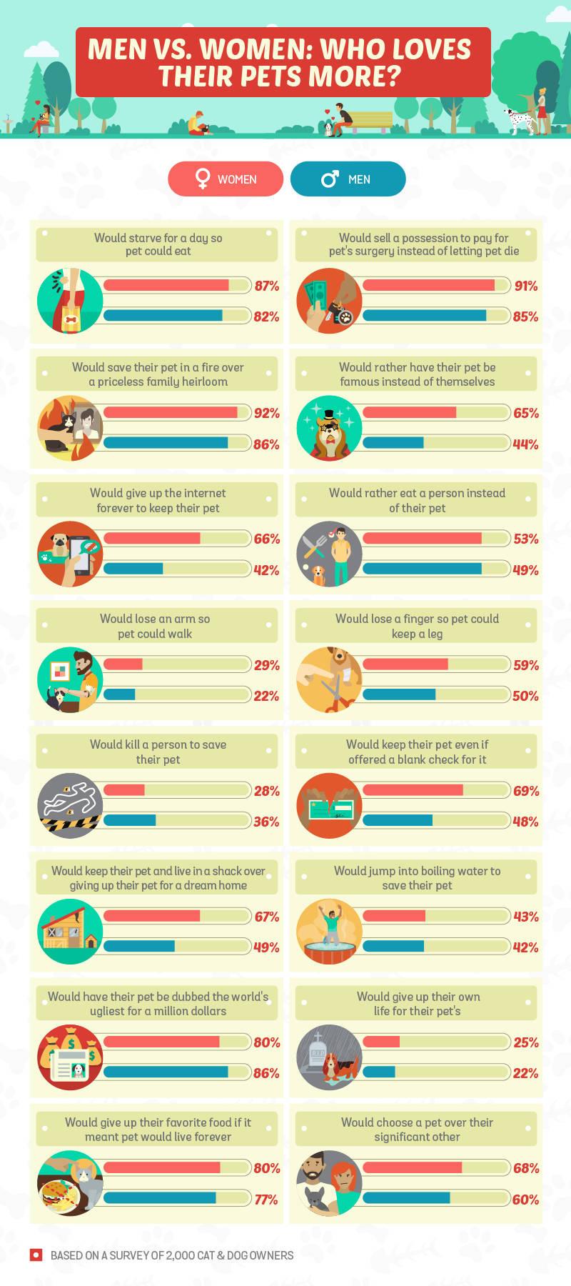 Men vs Women Who Loves Them More?