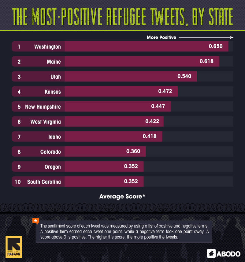MOst Positive Refugee Tweets by State