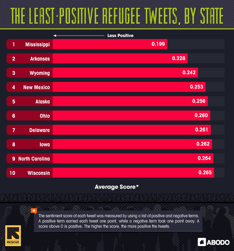 Least Positive Refugee Tweets by State