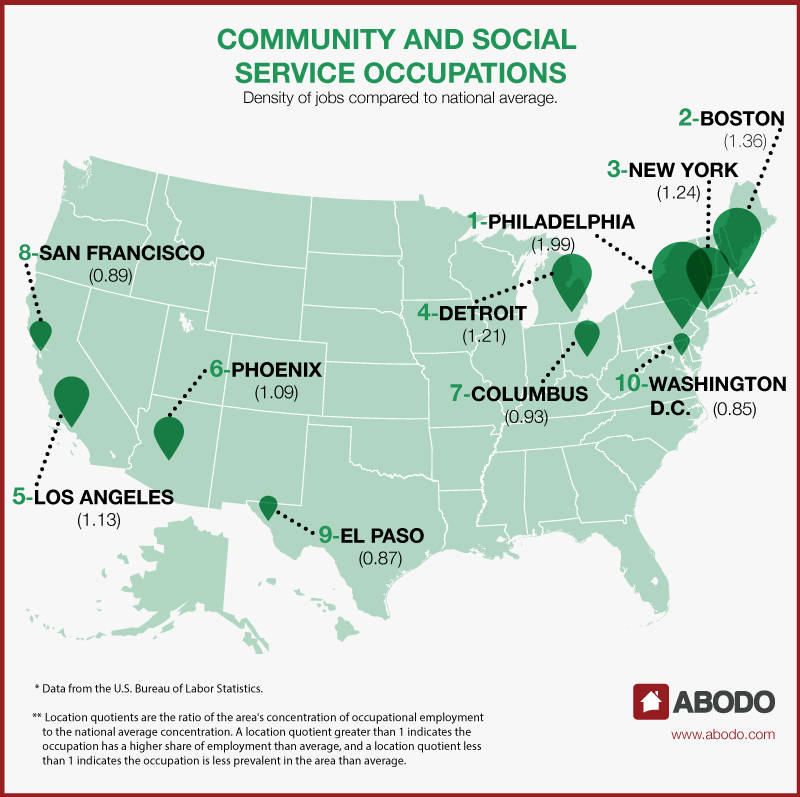 Community and Social Service Occupations