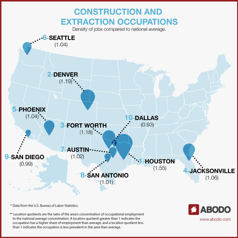 Best cities for jobs: construction