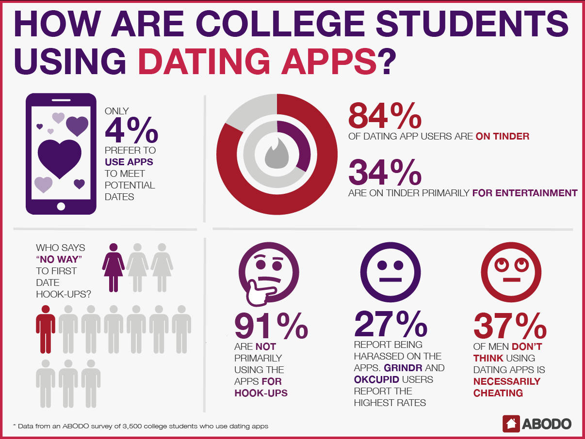 Dating Apps in College
