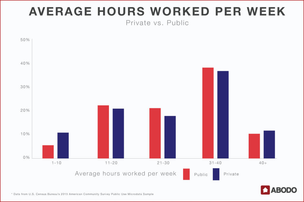 Hours Worked by Private vs Public School Students