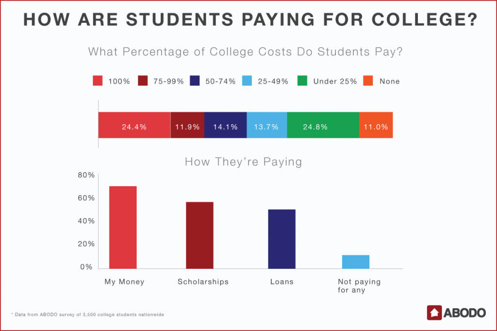 What Percentage of College Costs Do Students Pay, and How?