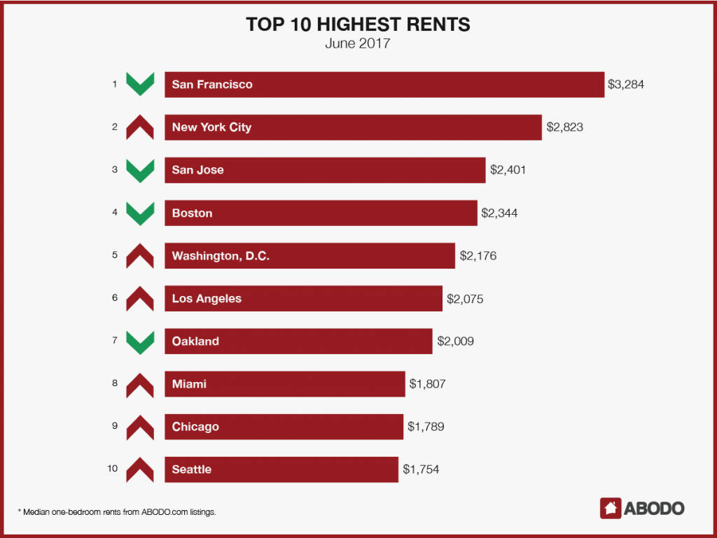 Where rent is the highest June 2017
