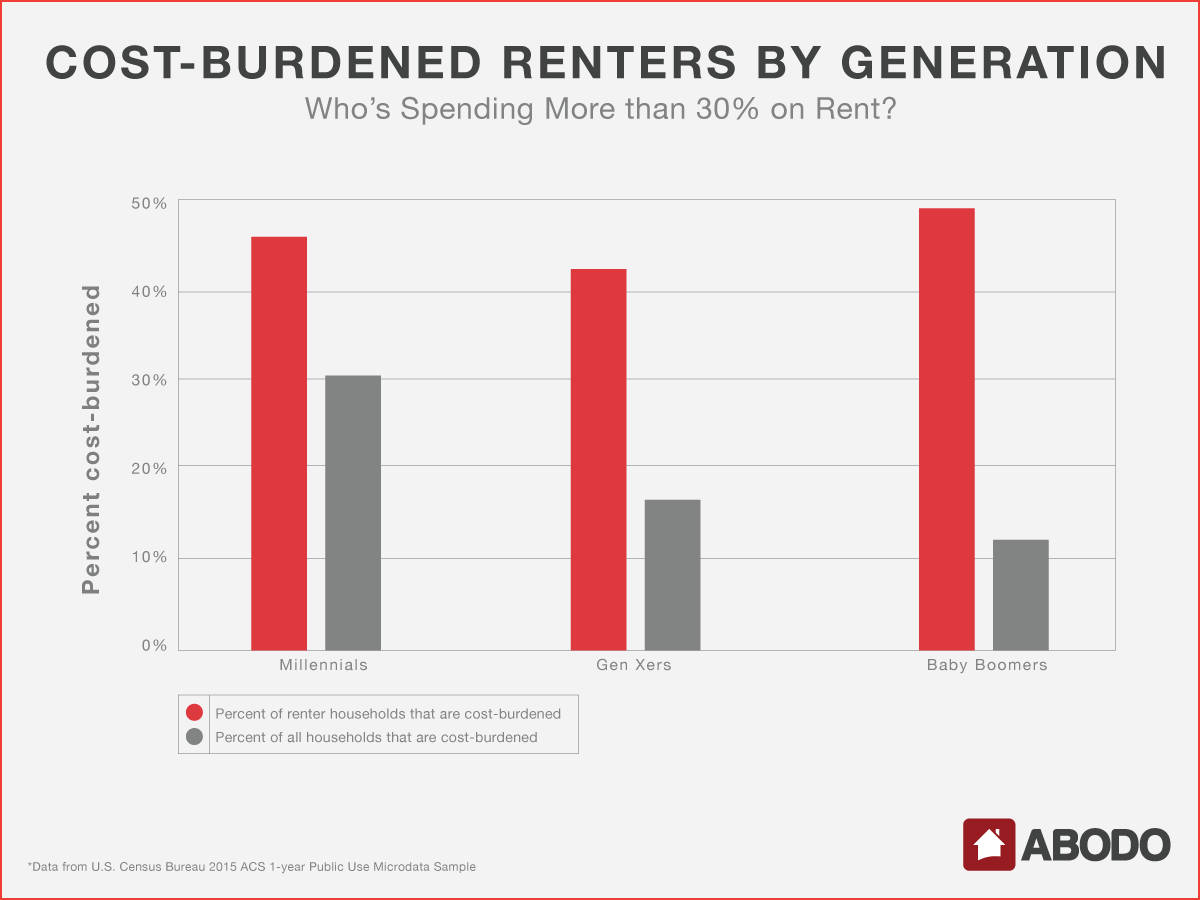 Who's spending more than 30% on rent?
