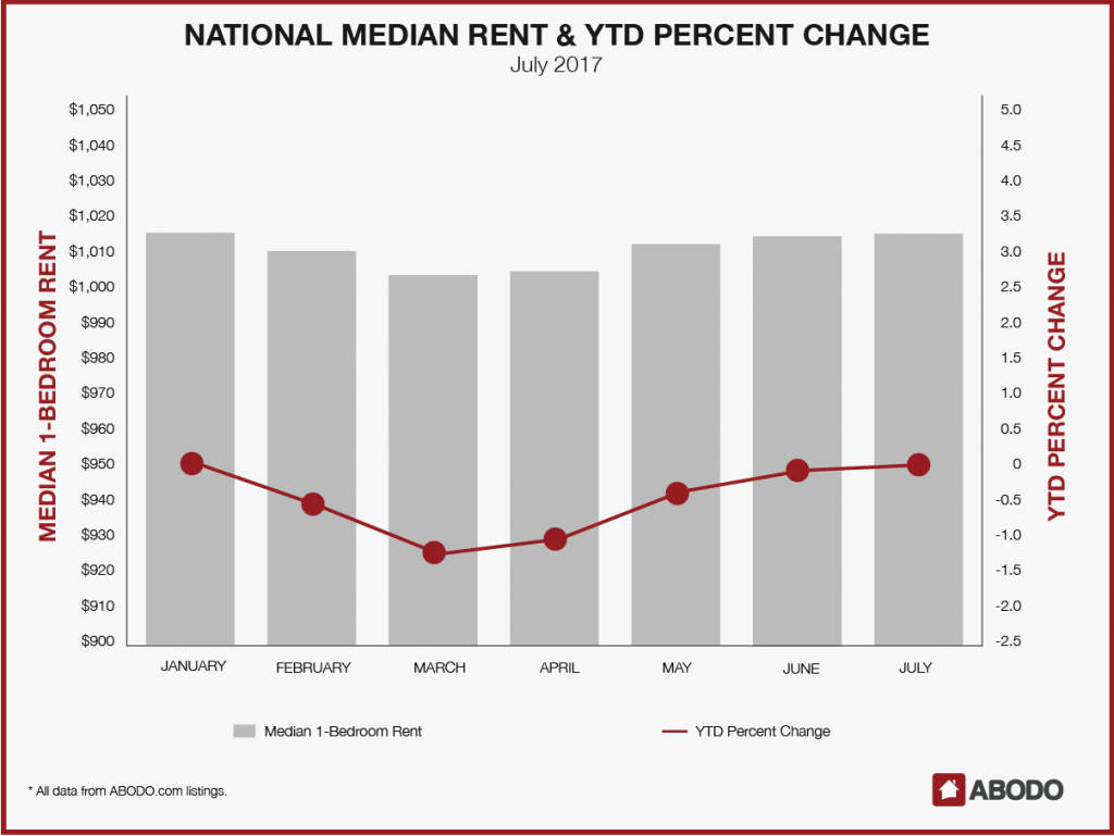 Since January 1, rents dipped in February, March, and April, before rising back to January levels in July.