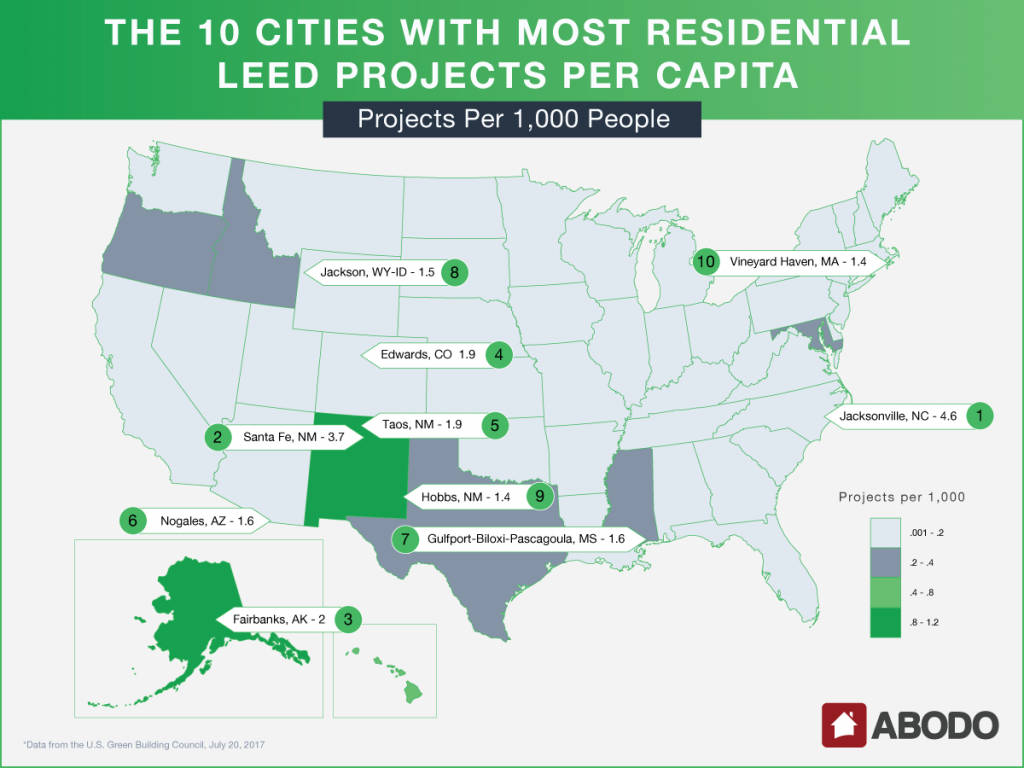 Projects Per 1,000 People