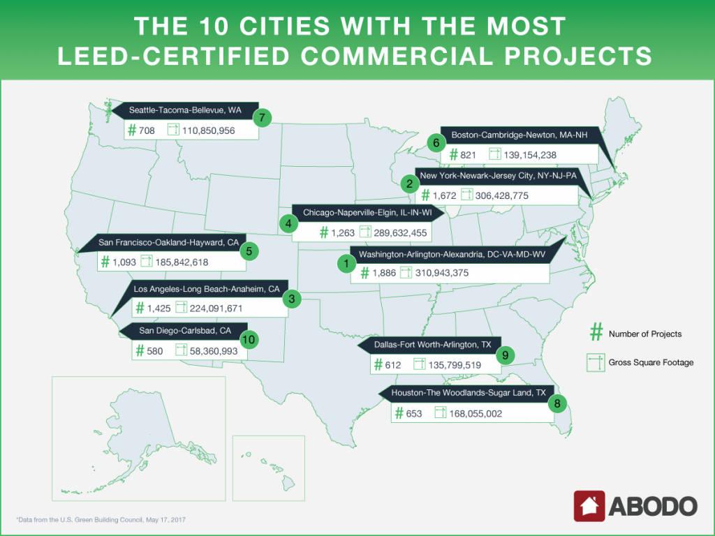 Washington-Arlington-Alexandria leads the country