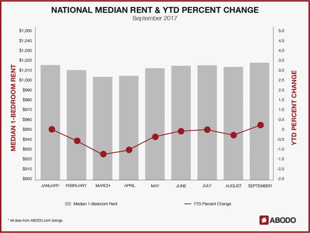 National Median Rent & YTD Percent Change: September 2017