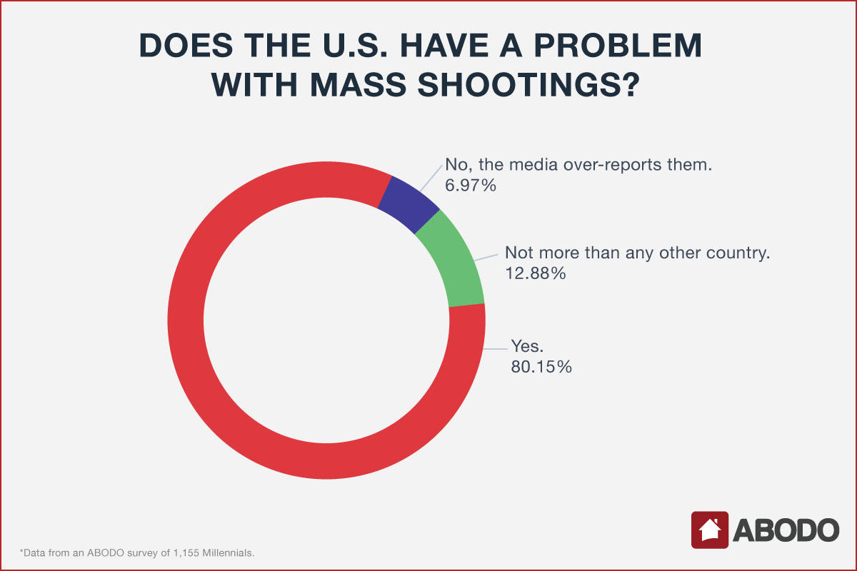 Millennial opinions on mass shootings