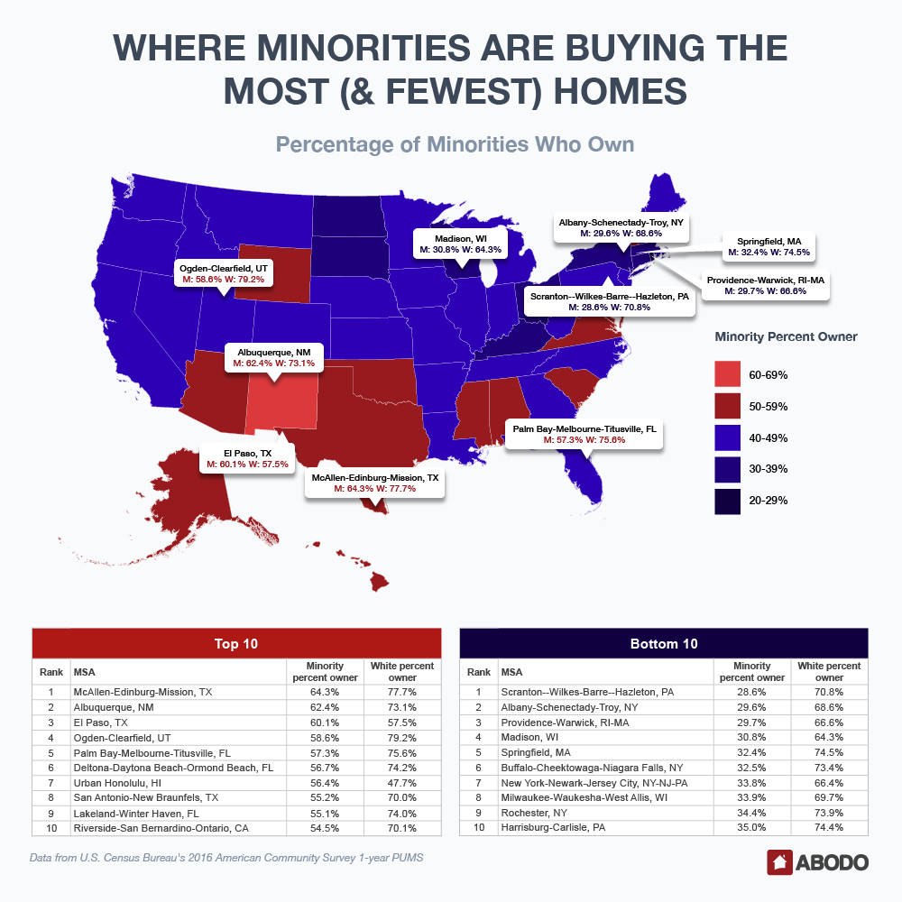 Percentage of Minorities who Own