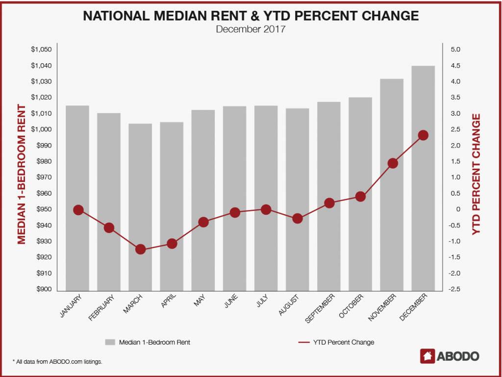 December 2017 Rent Prices