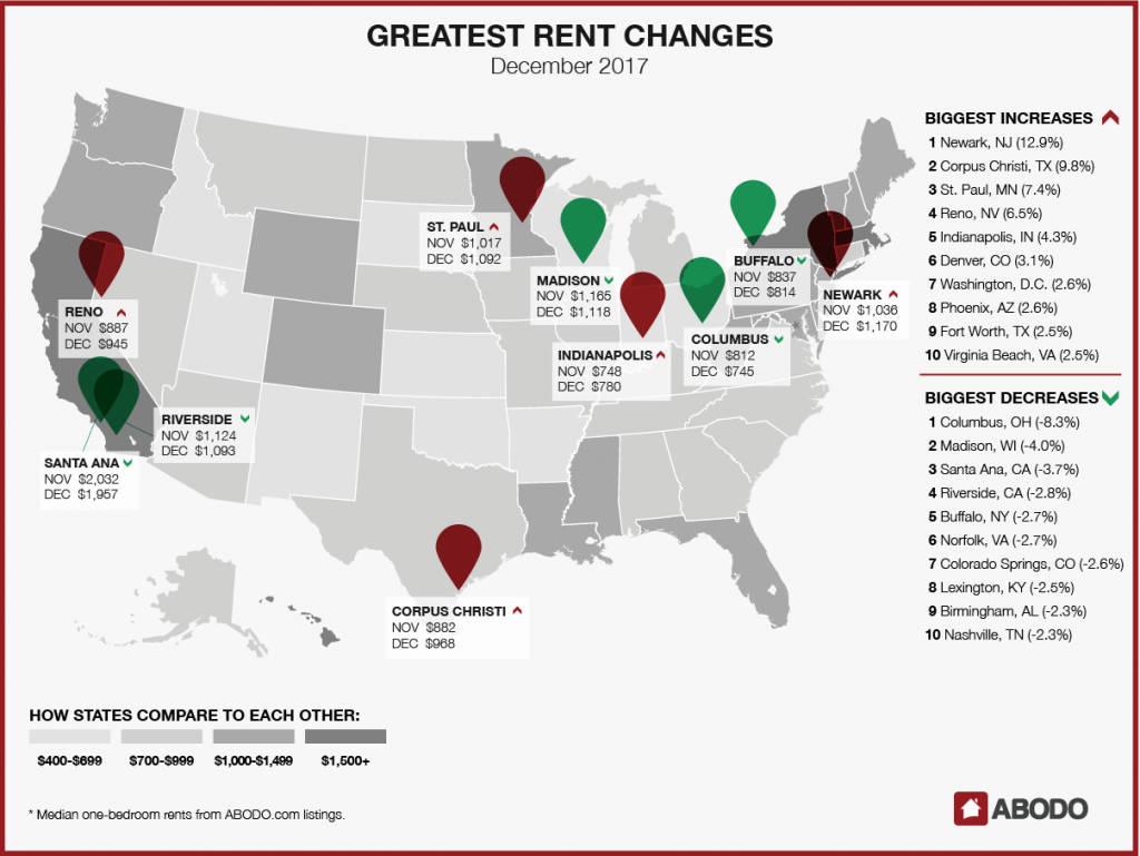 December 2017 Rent Changes