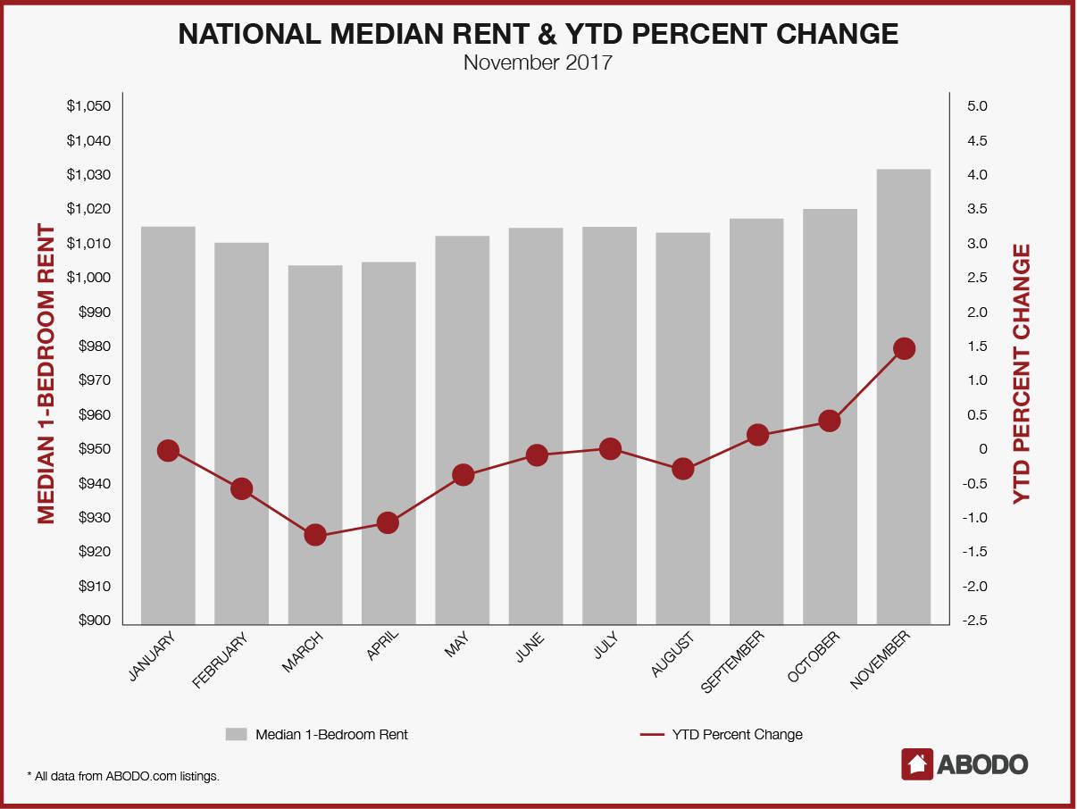 national median rent