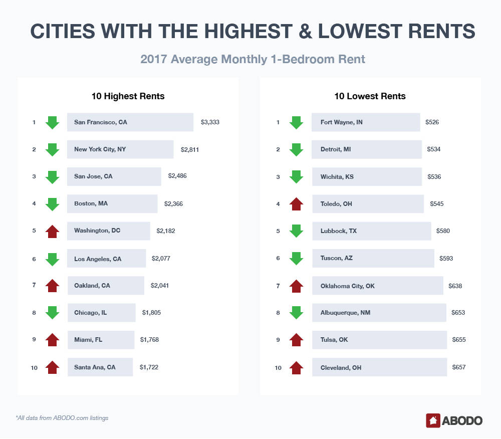 Cities with highest and lowest monthly 1-bedroom rent