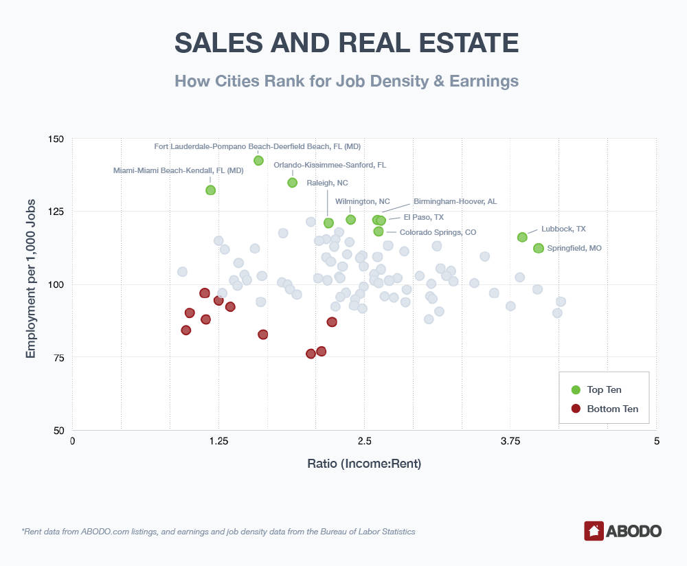 Sales and Real Estate: Best Cities for Job Density, Earnings, and Rent