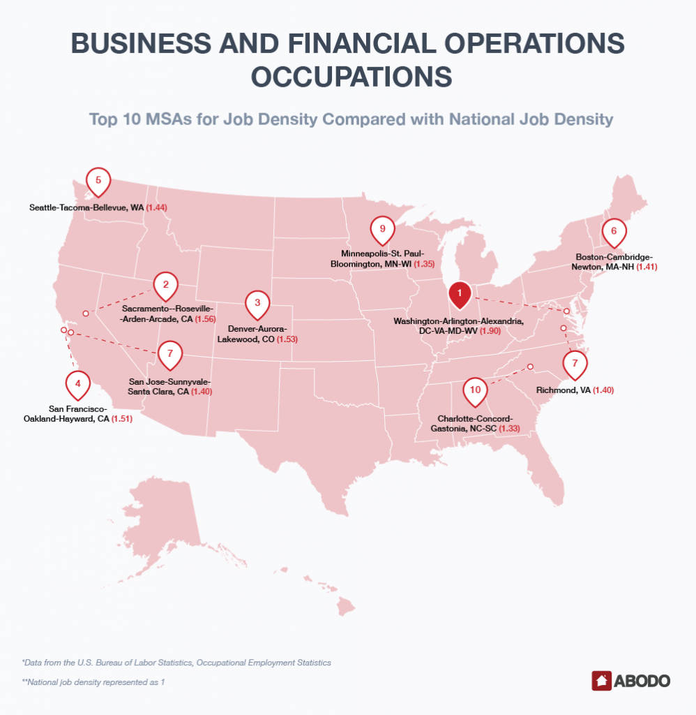 Top 10 MSAs for Business and Financial Job Density Compared with National Job Density