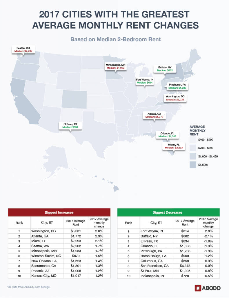 Greatest rent changes based on median 2-bedroom rent