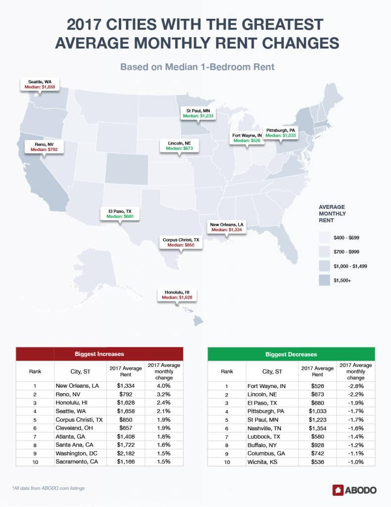 Greatest rent changes based on median 1-bedroom rent