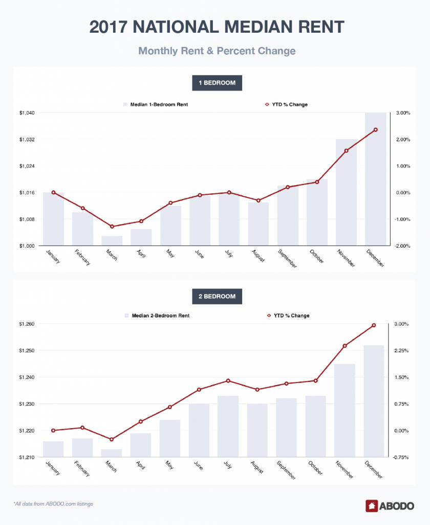 Rent Report Monthly Figures