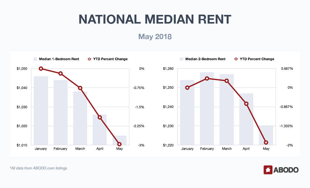 National Median Rent May 2018