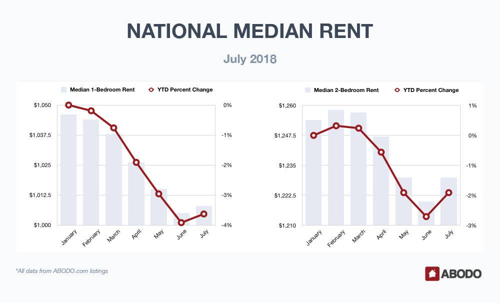 National Median Rent July 2018