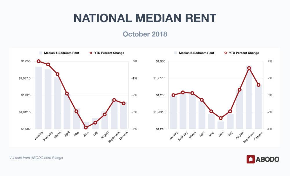National Median Rent September 2018