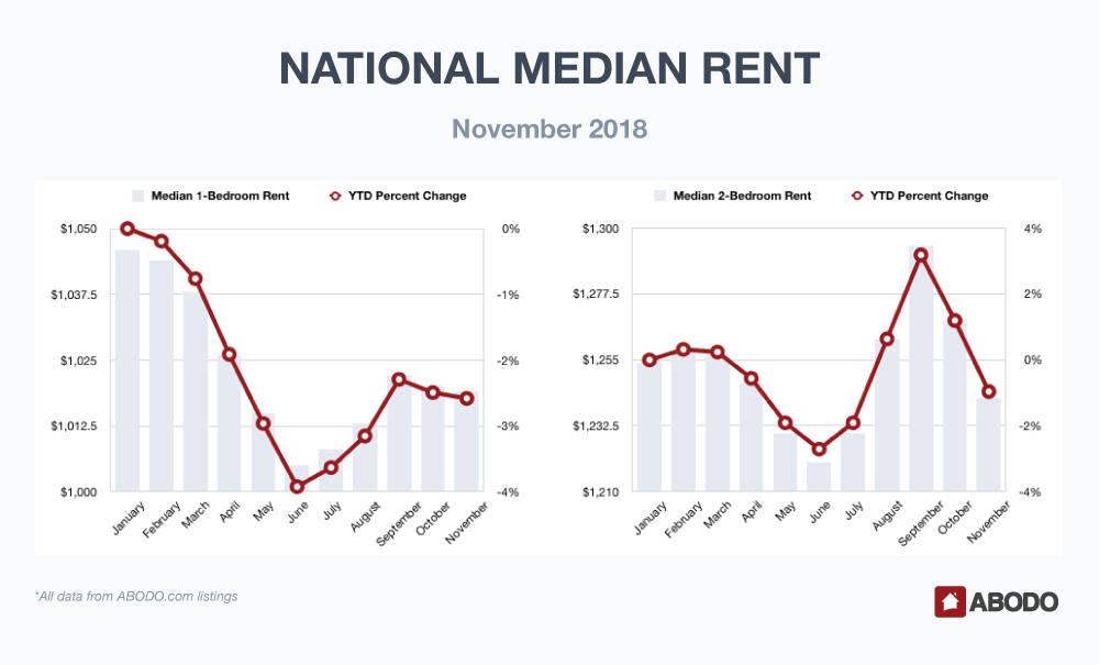 National Median Rent November 2018