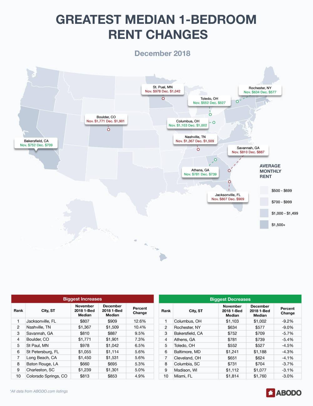 December Rent Report 1-Bedroom Pricing