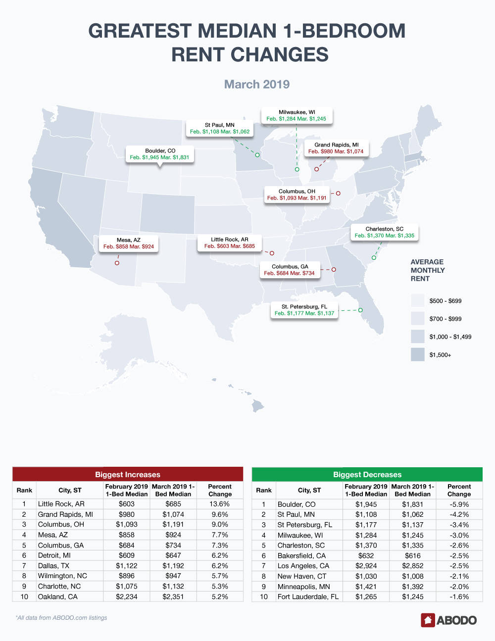 March 2019 Rent Report 1-Bedroom Pricing