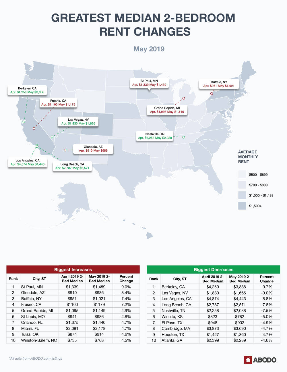 May 2019 Rent Report 2-Bedroom Prices