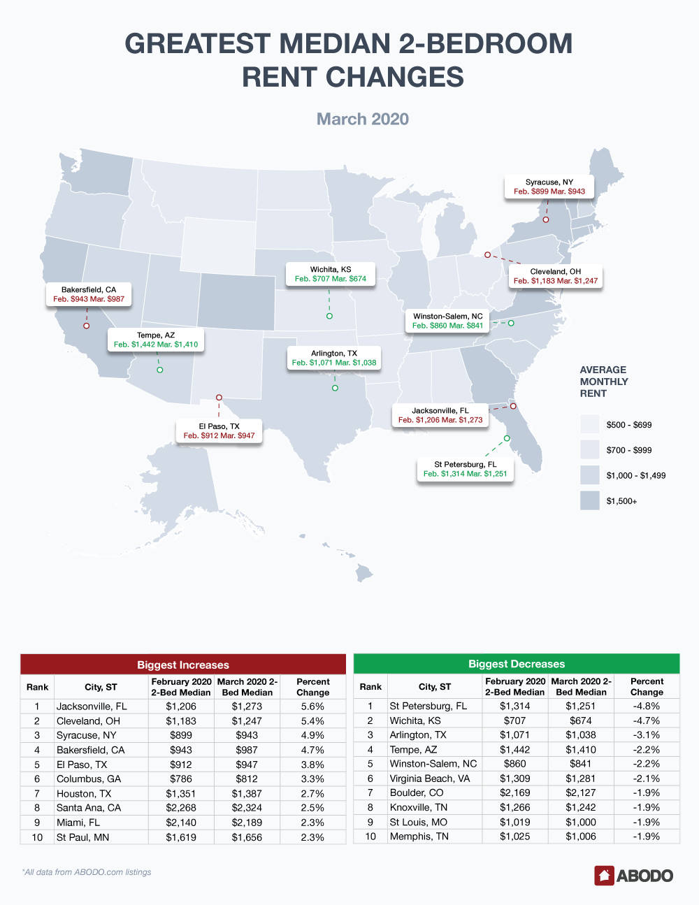 March 2020 Rent Report 2-Bedroom Prices