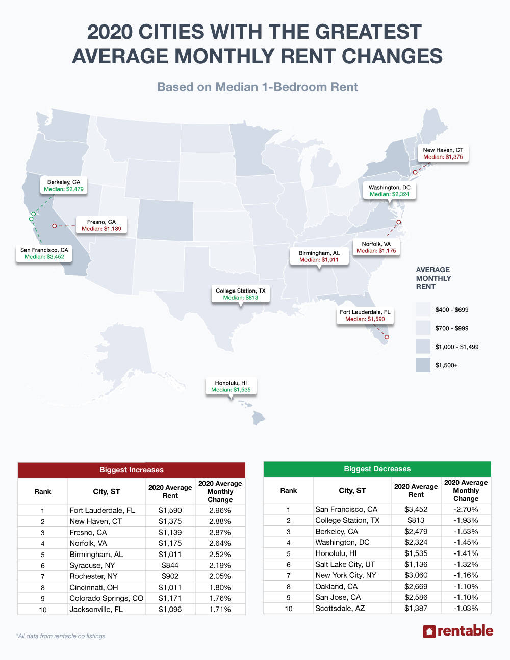 US Average Rent by City