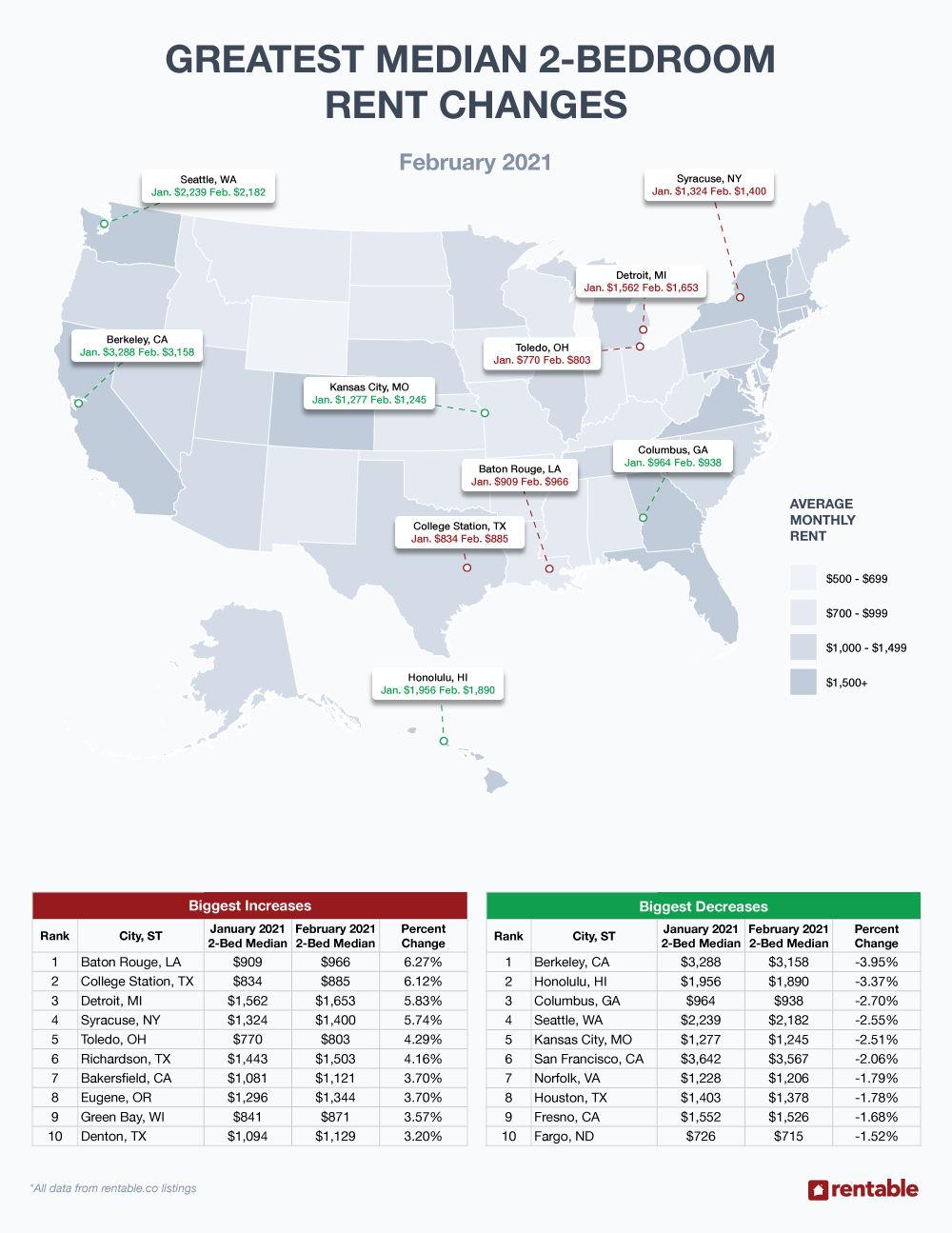February 2020 Rent Report 2-Bedroom Prices